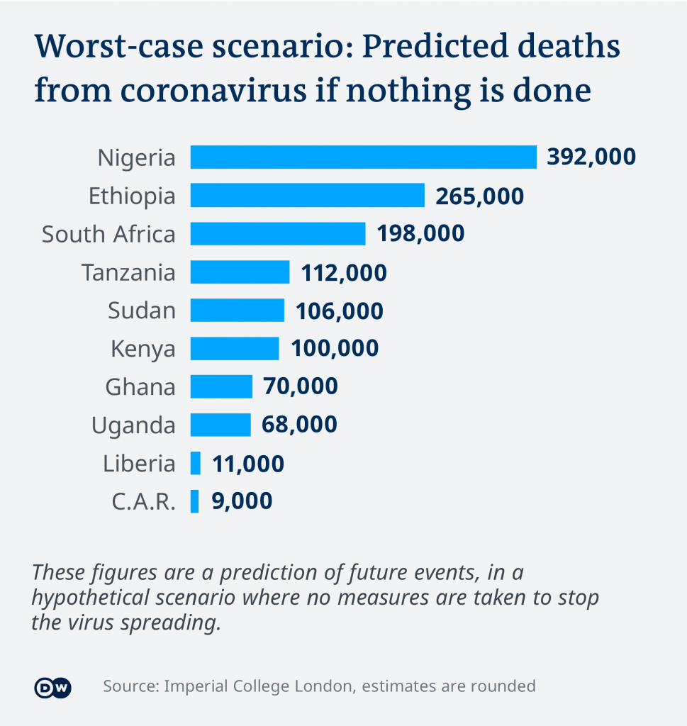 Early Doomsday Predictions of COVID19 Deaths in Africa