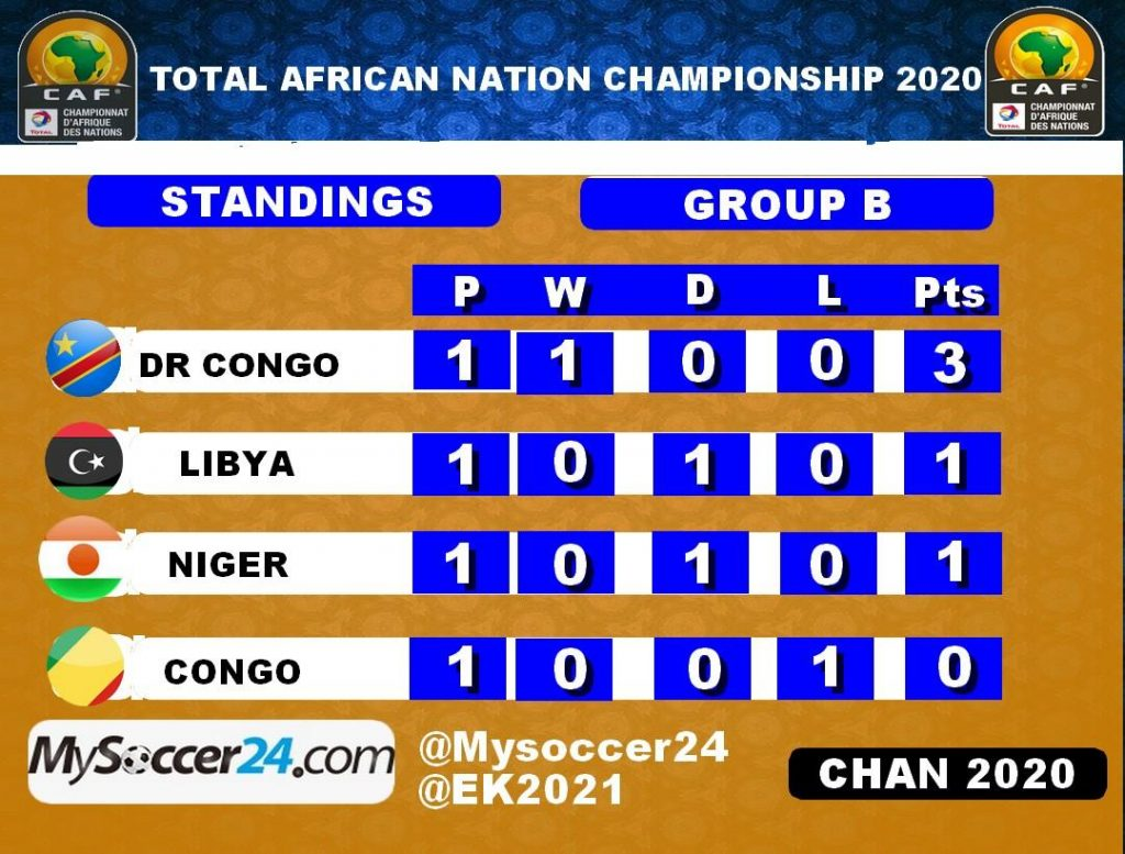 Group B Placings Source MySoccer24