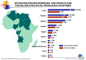 Estimated Proven Oil Reserves - BP Statistical Review, EIA, Oil & Gas Journal.
