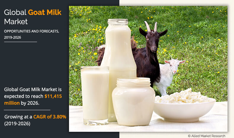 Goat Milk and Other Products from Burundi - Allied Market Report