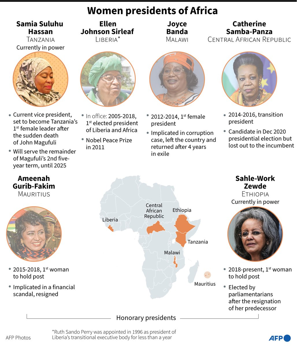 African Presidents and Honorary Presidents - AFP on Twitter
