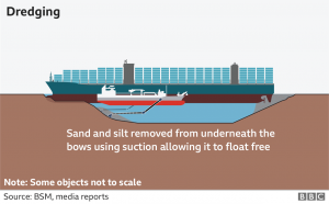How the Vessel's Bow and Stern were Freed - Source BBC