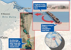 Suez Canal Blocked - Source The Daily Mail